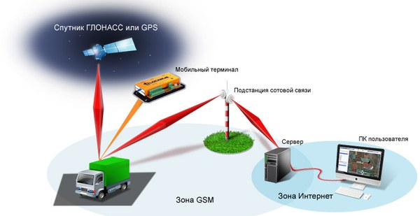 glonass-monitoring