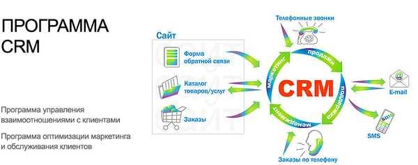 crm_programmi